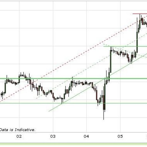 Raport walutowy: EUR/USD