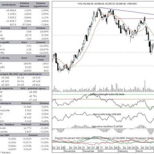 BPH: raport rynek akcji