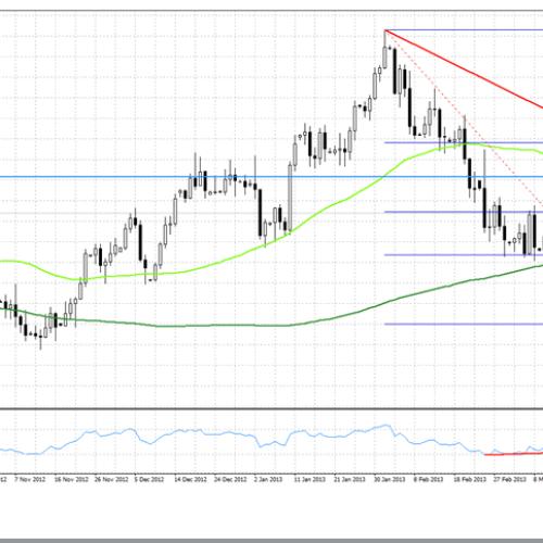 Analiza poranna Forex: EUR/USD