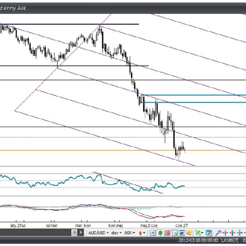 Analiza Forex: AUD/USD