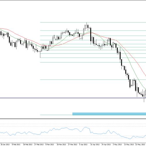 AUD/USD: sytuacja techniczna