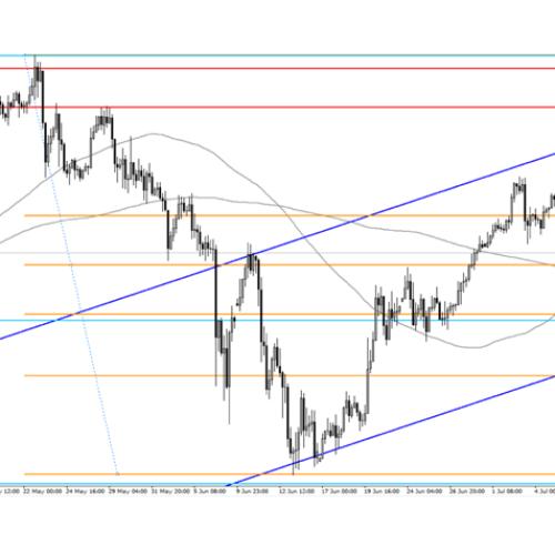 Analiza poranna Forex: USD/JPY