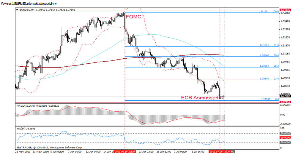 Forex analiza eur/usd