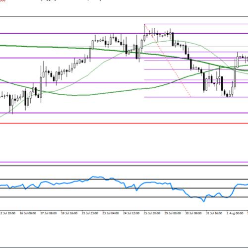 Analiza poranna Forex: GBP/USD