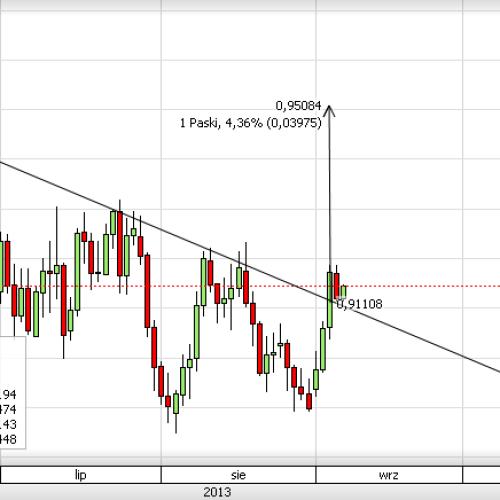 Puls rynku: AUD/USD