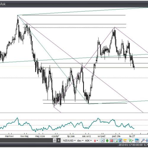 Analiza Forex: NZD/USD