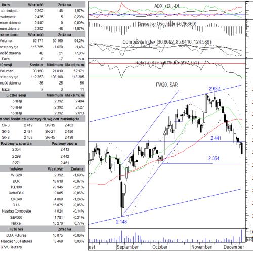 BPH: raport futures