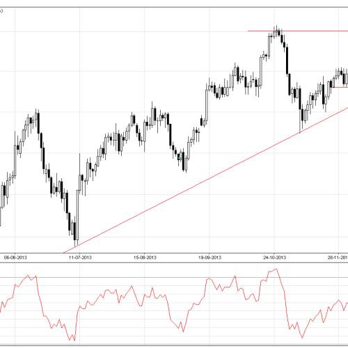 EUR/USD: sytuacja techniczna