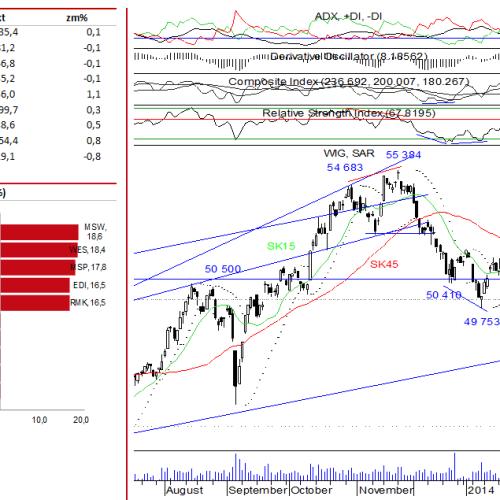 Raport rynek akcji