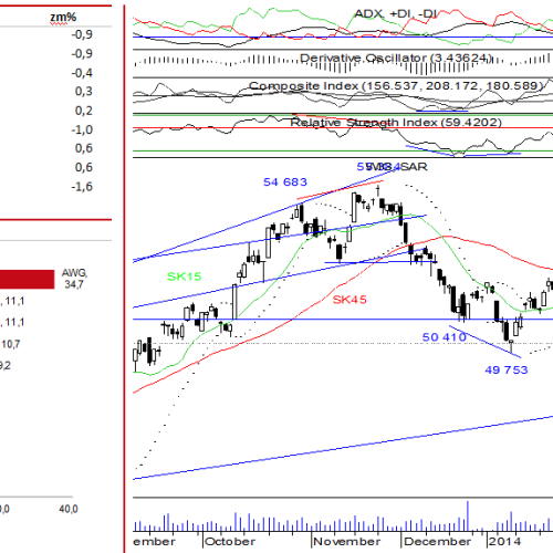 WIG: raport rynek akcji