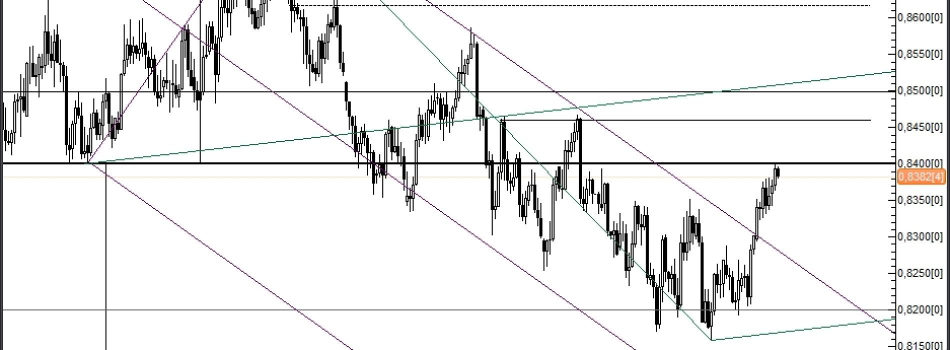 Analiza poranna: EUR/GBP