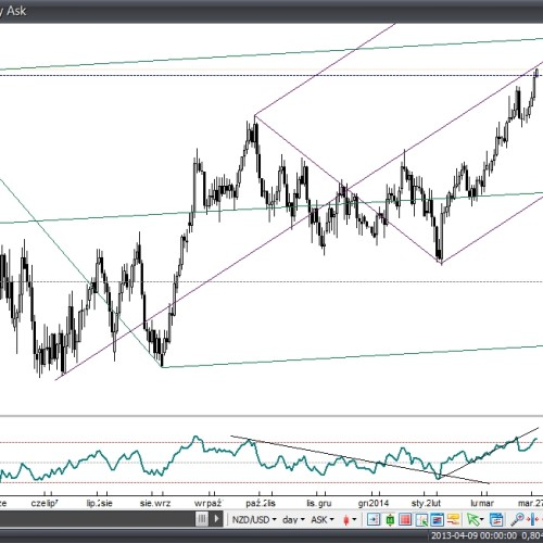 Analiza poranna: NZD/USD