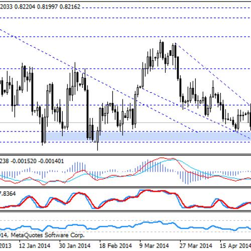 EUR/GBP – Po BoE, przed EBC