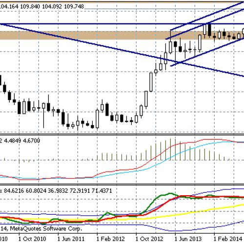 USD/JPY blisko bariery 110,00