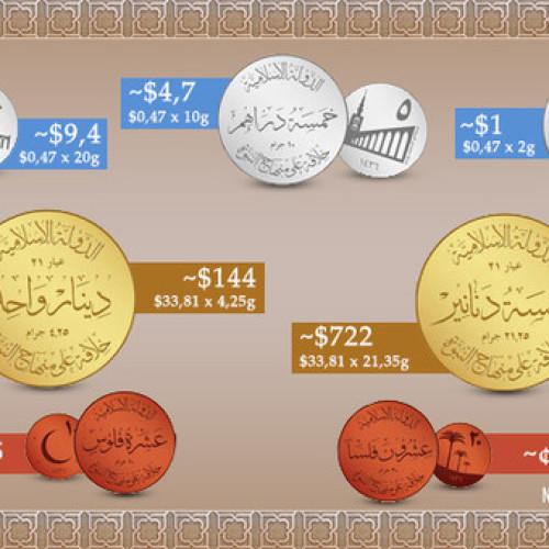 Czy nowa waluta Państwa Islamskiego ma szanse powodzenia?