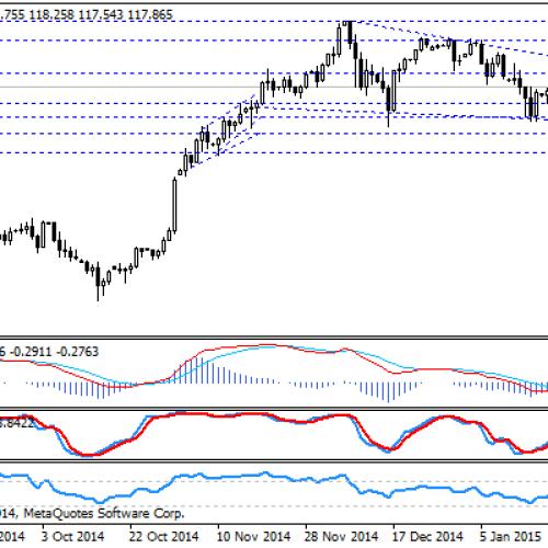 USD/JPY kontynuacja ruchu w ramach formacji