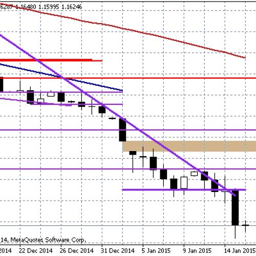 Euro dalej pod presją – Raport dzienny FX