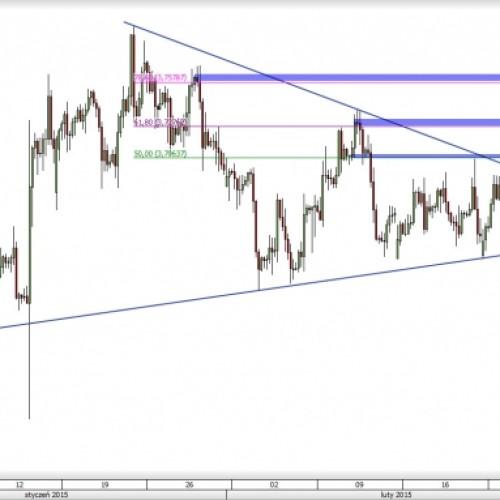 USD/PLN: wybicie z trójkąta