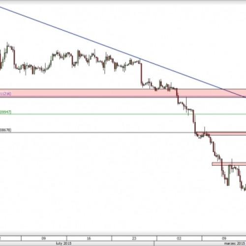 EUR/USD: czy linia trendu zatrzyma wzrosty?