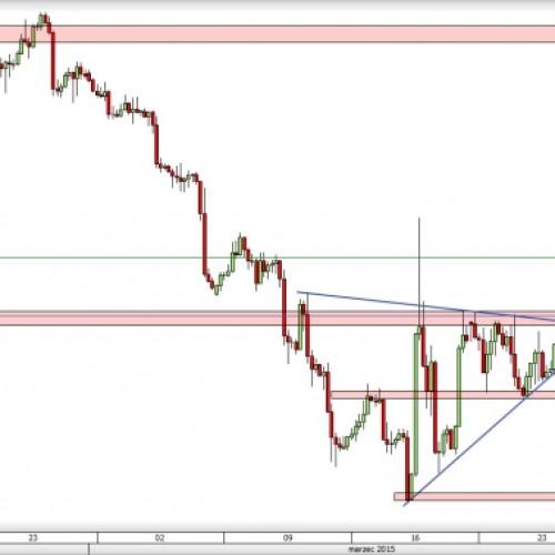 GBP/USD: kolejny test oporu