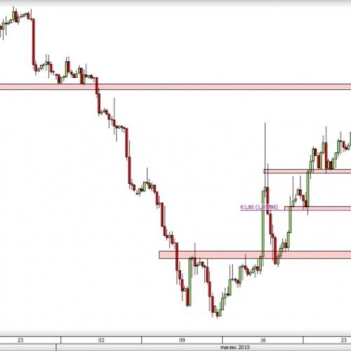 EUR/USD: spadki w kierunku wsparcia