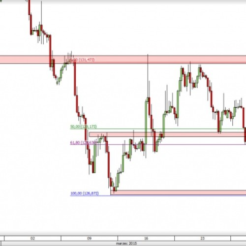 EUR/JPY: silne spadki