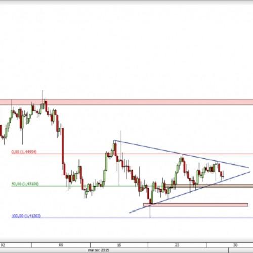 EUR/NZD: notowania w trójkącie