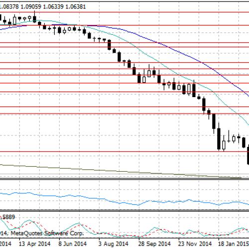 Dalsza wspinaczka amerykańskiego dolara – raport dzienny FX