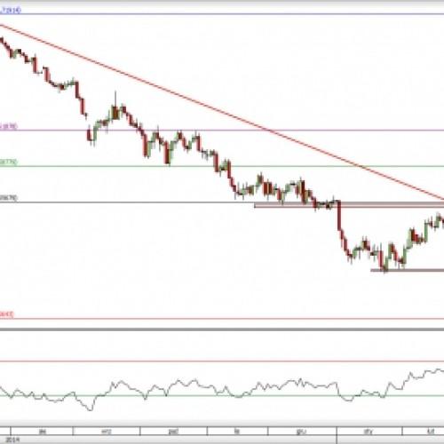 GBP/USD: czas na spadkową korektę?