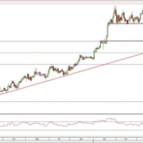 USD/CAD: możliwe wzrostowe odbicie