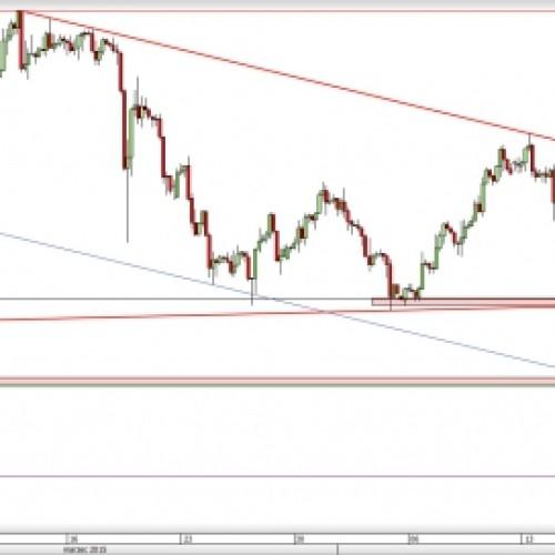 USD/CHF: czy spadki będą kontynuowane?