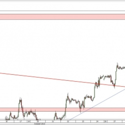 GBP/USD: aktywacja podwójnego szczytu