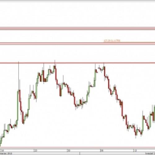 EUR/USD: powrót pod wsparcie
