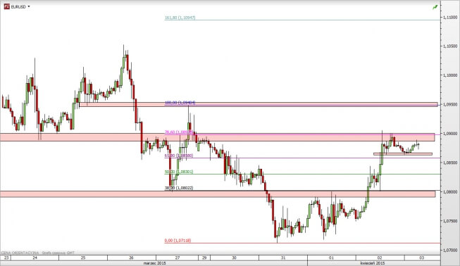 Euro dollar live trading