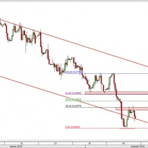 EUR/PLN: powrót na 4,00?