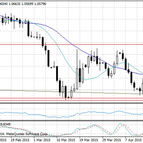 Powrót do umocnienia dolara – raport dzienny FX
