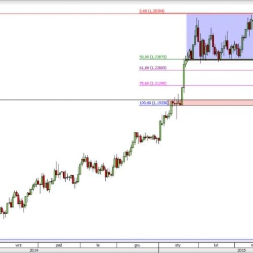 USD/CAD: kontynuacja spadków