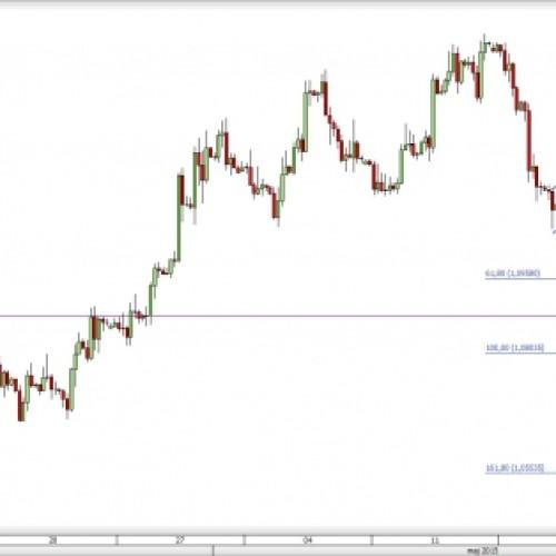 EUR/USD w ważnym punkcie