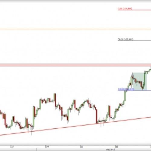 USD/JPY: historycznie ważne poziomy