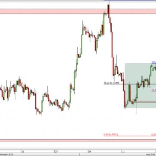 EUR/GBP: geometria zatrzymuje wzrosty