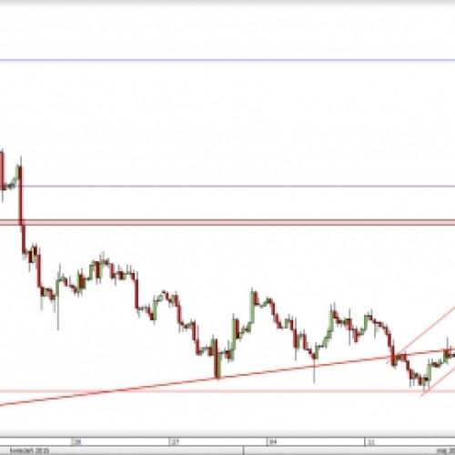 USD/CAD: marsz w górę